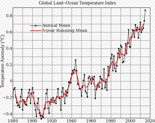 [global warming graph courtesy NASA and Wikimedia Commons]